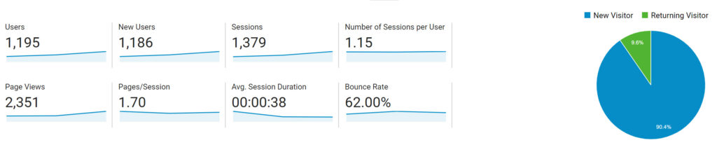 Understanding Google Analytics For A Law Firm